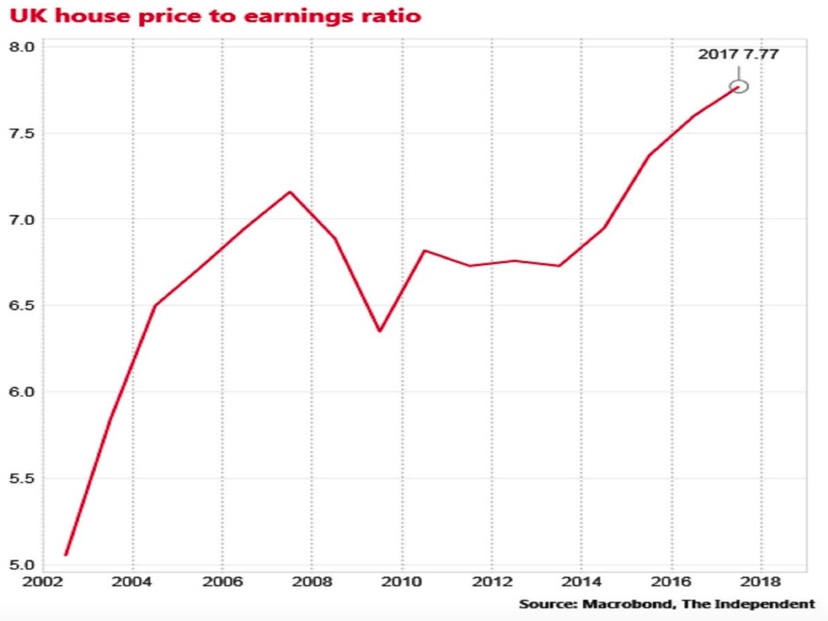 house price to earnings ration over time, tenant buyer, home ownership, rent