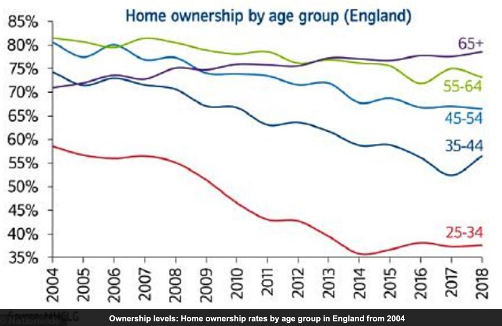 UK home ownership by age group